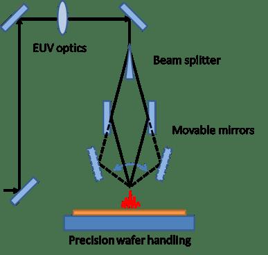 EUV-IL Optical Layout
