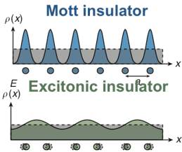 Mott Insulator