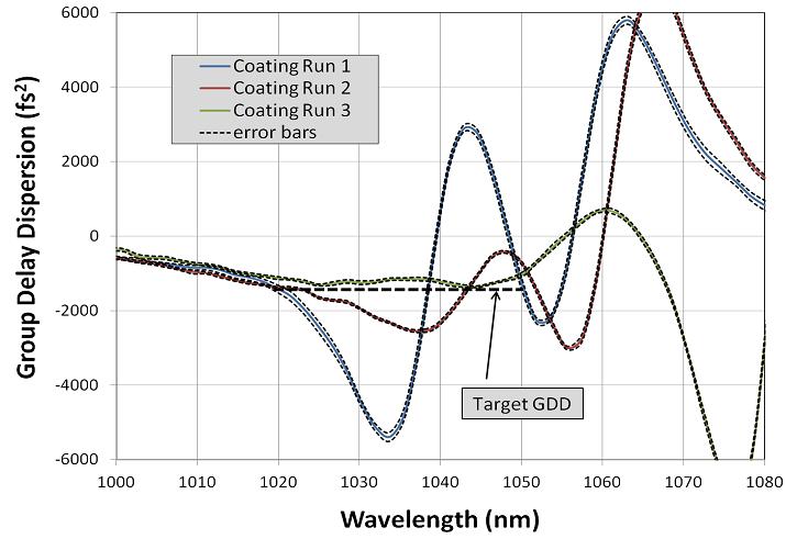 Coating Dispersion Graph