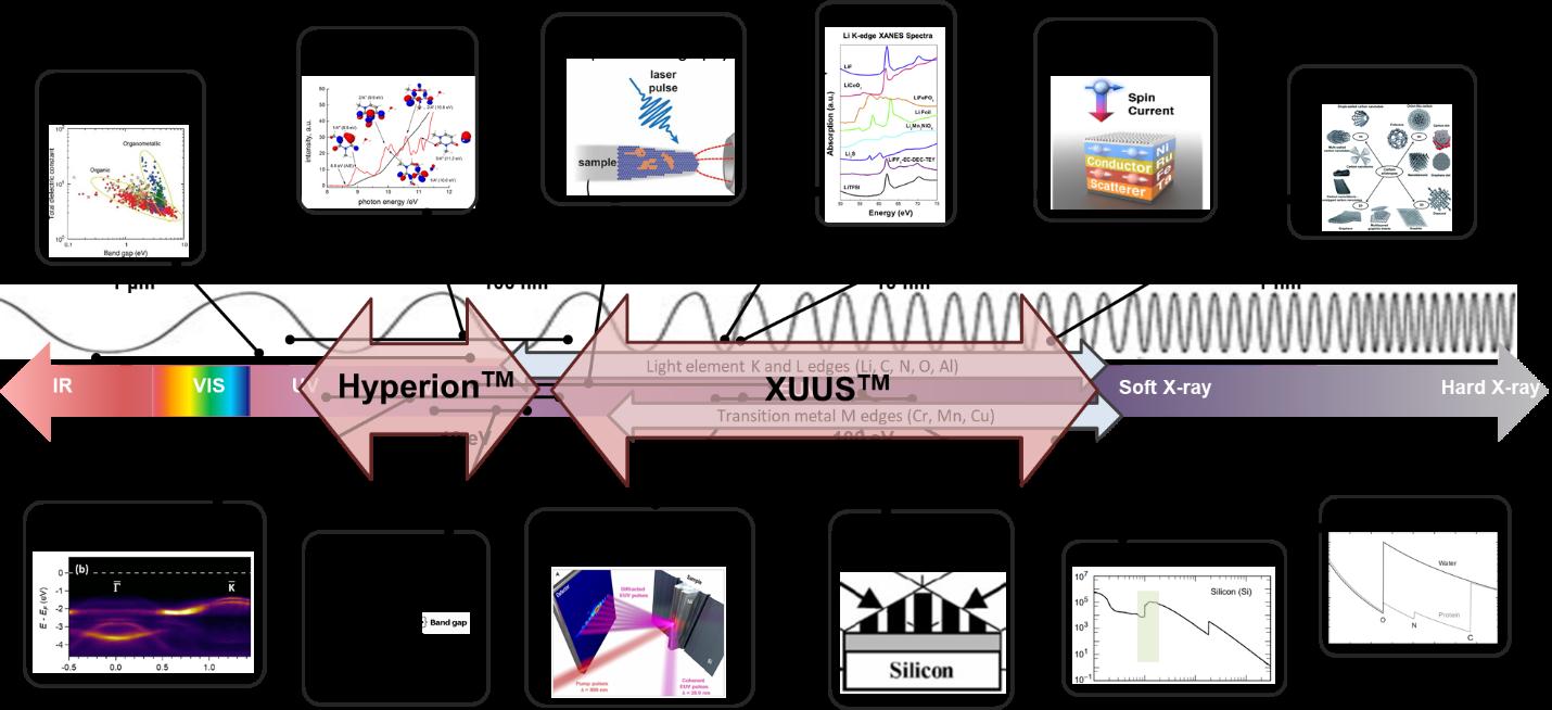Key wavelengths applications