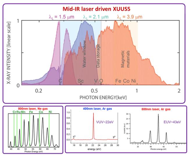 XUUS 5 Spectra-2