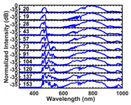 Power and chirp effects on the frequency stability of resonant dispersive waves