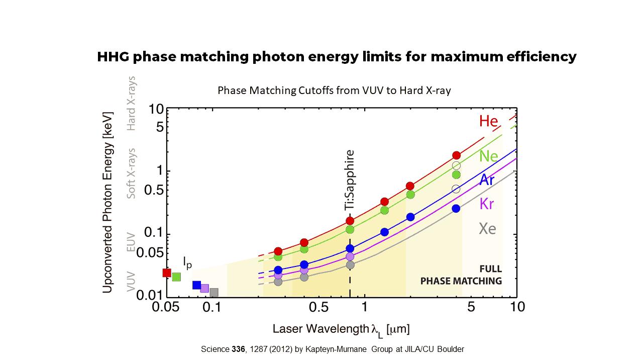 HHG phase matching and cutoffs_3