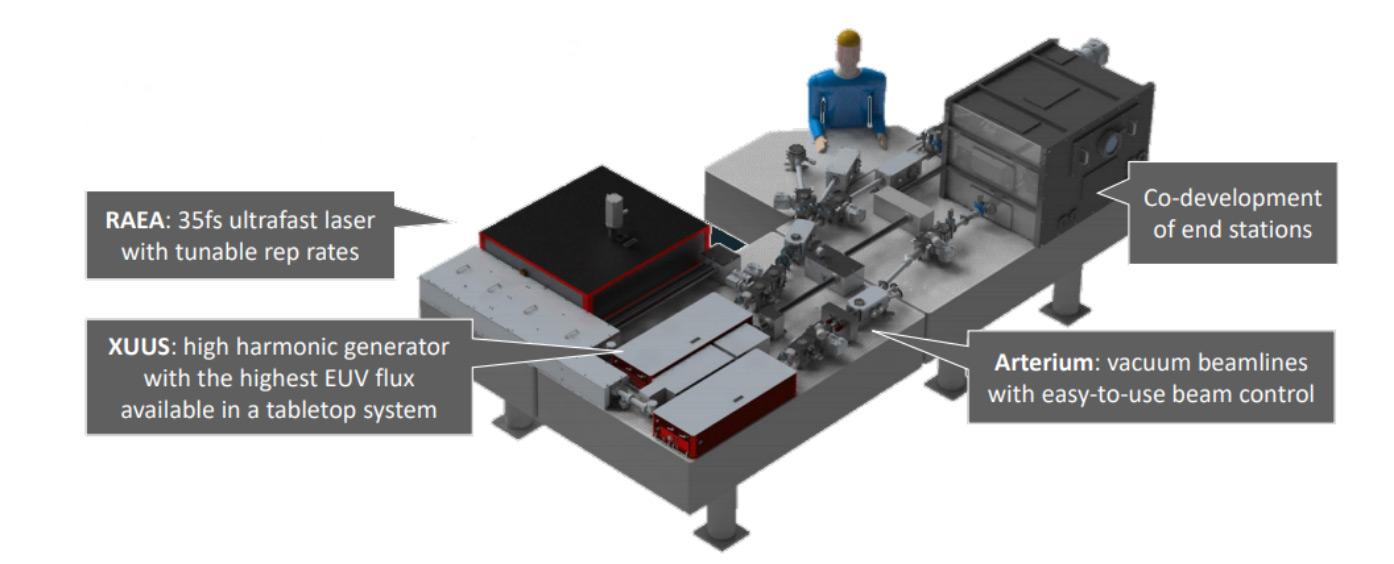 Pantheon extreme ultraviolet (EUV) system provides laser